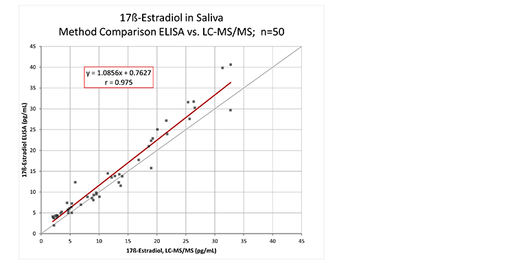 Correlation of Tecan 17ß-Estradiol Saliva ELISA to the LC-MS/MS reference method. ELISA testing was performed using 17β-Estradiol Saliva ELISA kit (Tecan), following the protocol provided in the product literature
