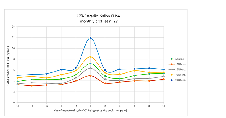 Daily values of 17ß-Estradiol (pg/mL) in saliva samples from 28 women over 1 month. ELISA testing was performed using 17β-Estradiol Saliva ELISA kit (Tecan), following the protocol provided in the product literature.