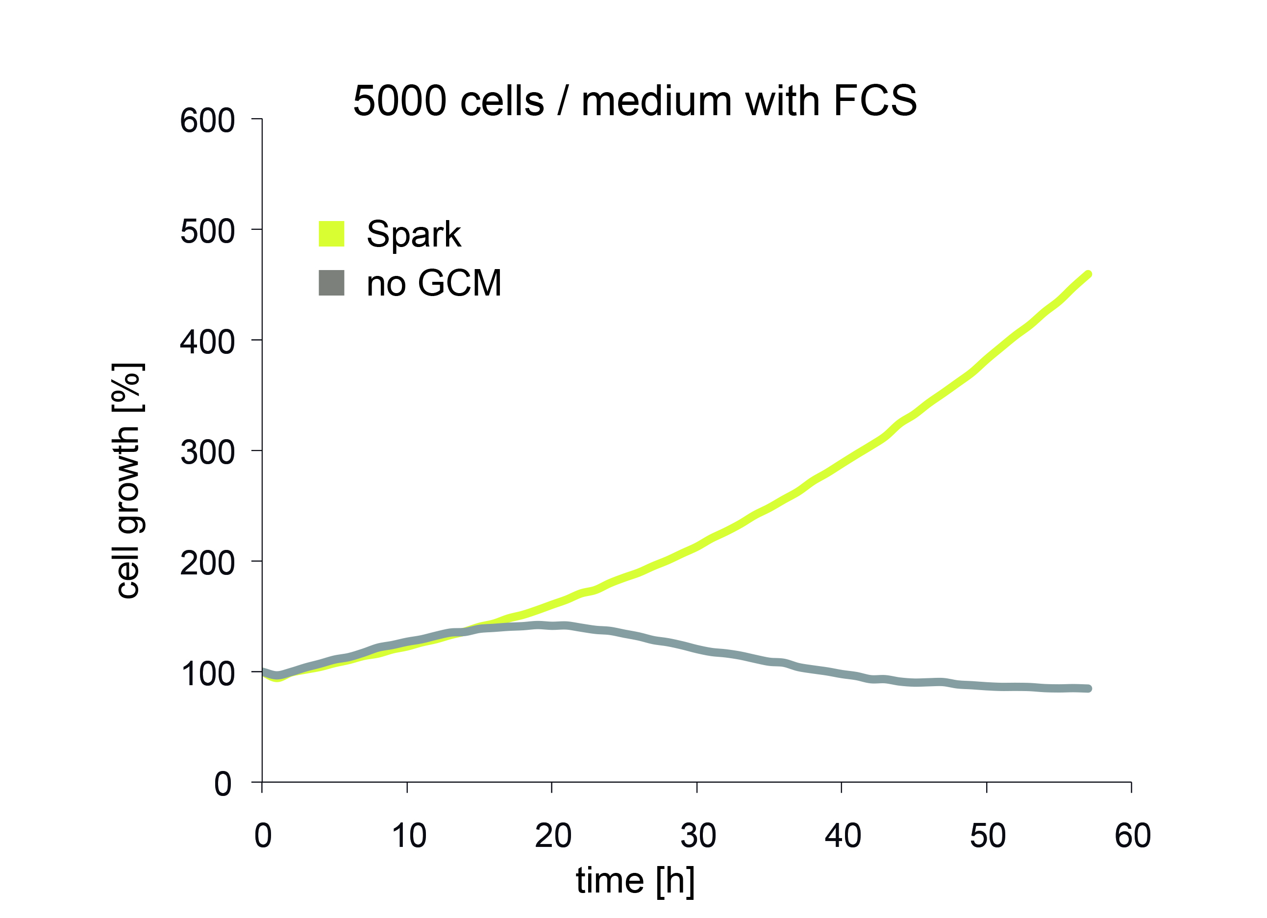 Cell Proliferation comparison Tecan spark multimode microplate read