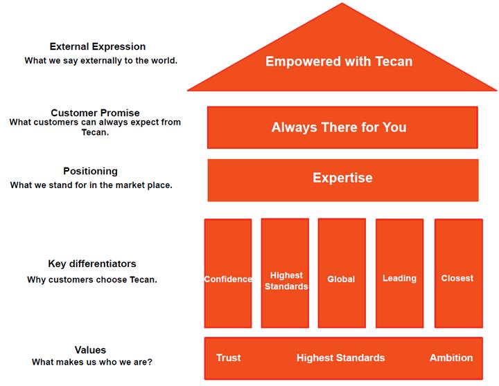 The Tecan Brand House