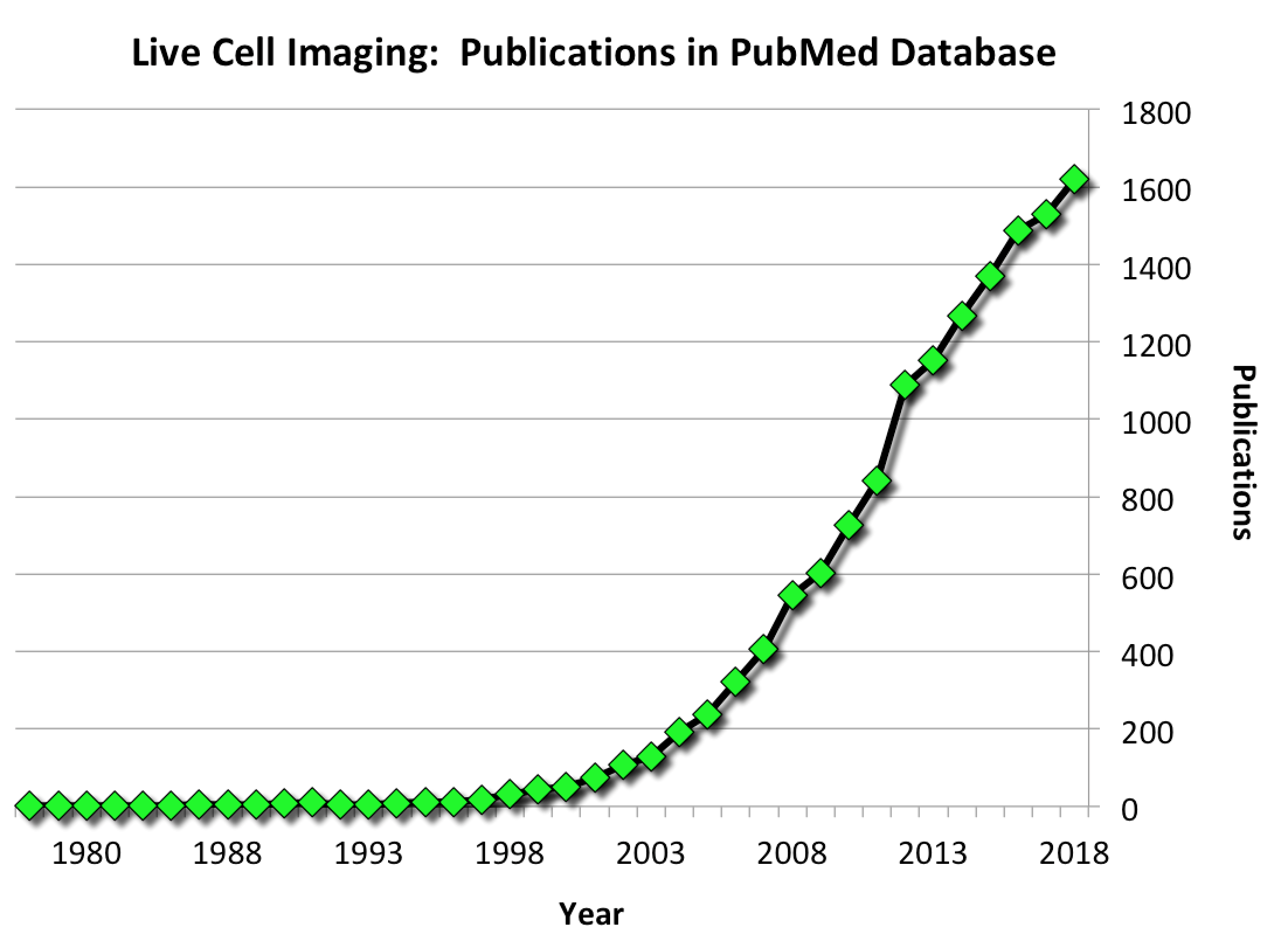 Increasing number of Live Cell Imaging publications