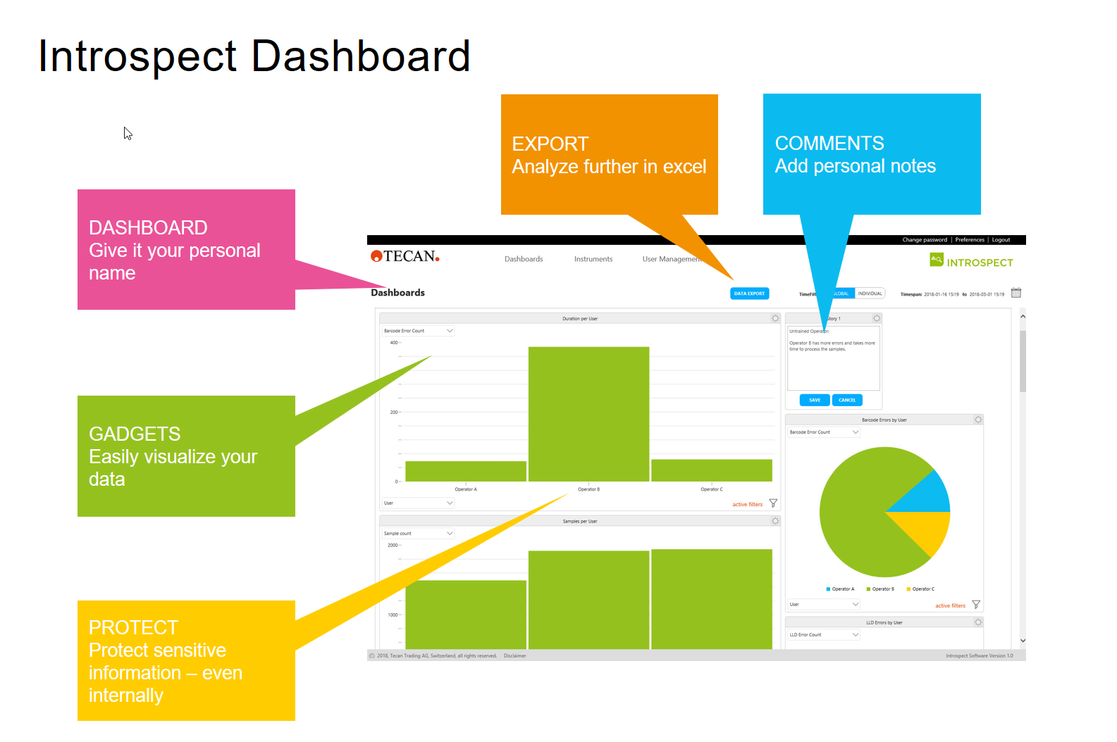 Introspect Dashboard