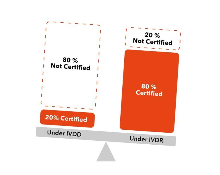 Instrument balance: certifications under IVDR