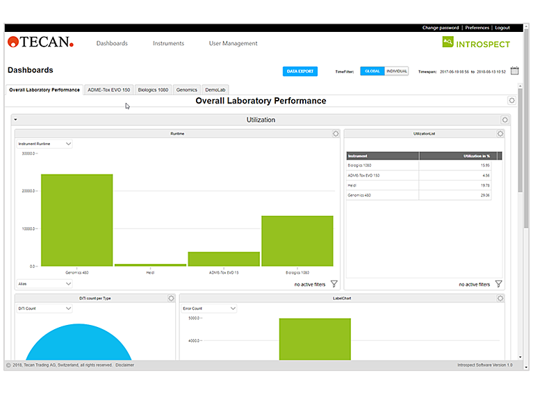 Introspect-customizable-dashboard insights for instrument and consumable usage management