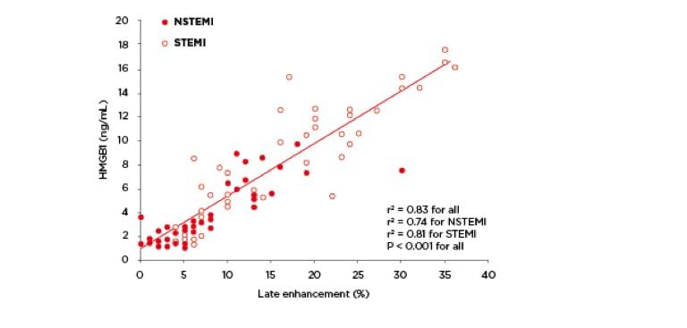 HMGB1 expresson STEMI or NSTEMI