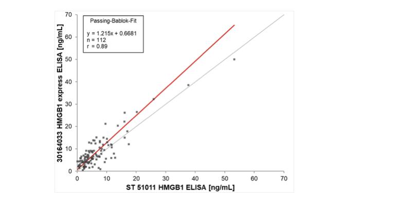 Correlation HMGB1 express ELISA and existing ELISA kit