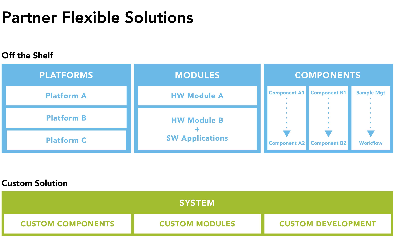 Tecan offers flexible IVD OEM partner solutions