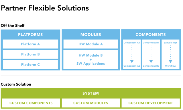 Tecan offers flexible IVD OEM partner solutions