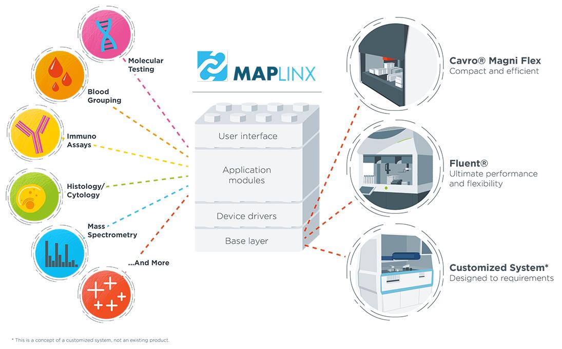 Tecan MAPlinx Development Software