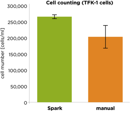 Automated vs manual cell counting accuracy