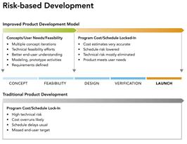 Reducing risks in IVD instrument development<