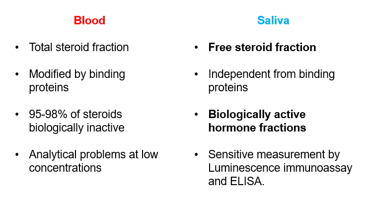 Steroids in blood and saliva - the case for saliva testing female hormones