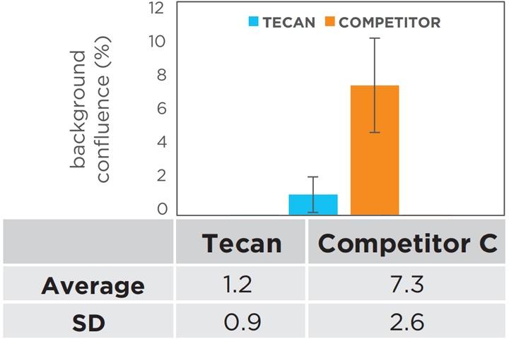 Tecanと他メーカーとの比較