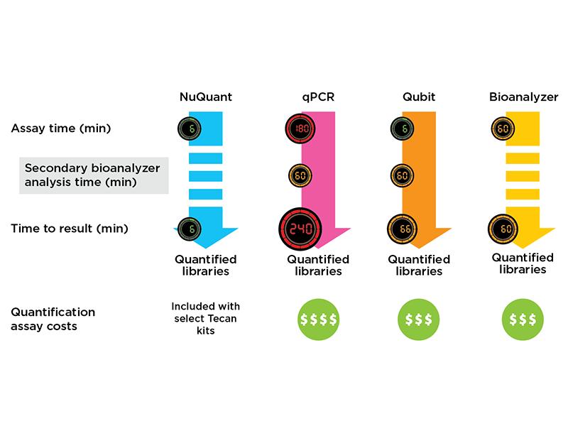 Nuquant vs Bioanalyzer vs Qubit vs qPCR