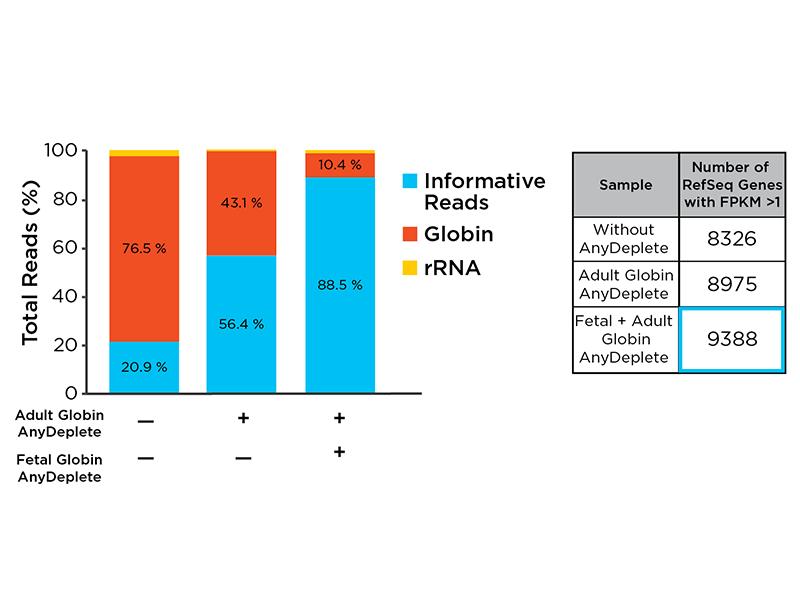 mRNA-Seq library input comparison genes