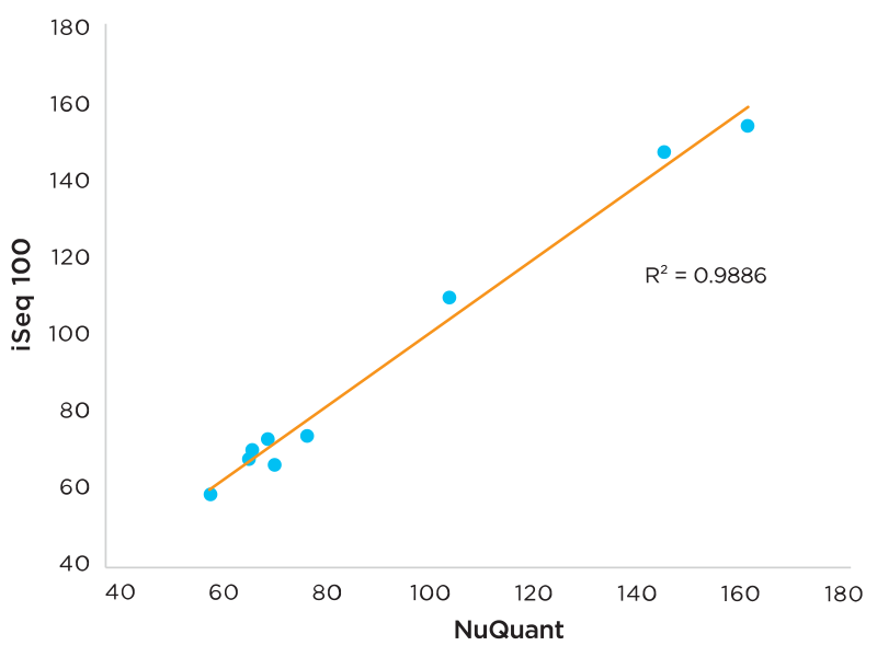 Correlation between NuQuant and iSeq100
