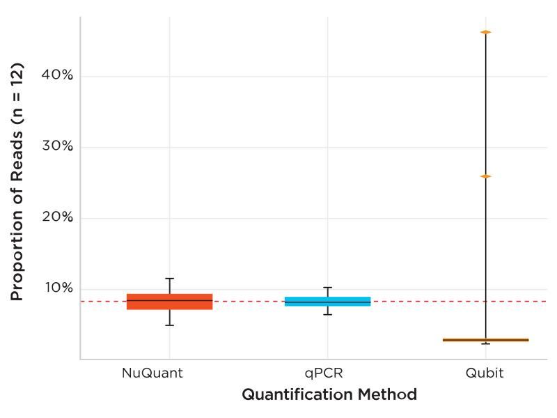 Comparison of NuQuant vs. qPCR vs. Qubit