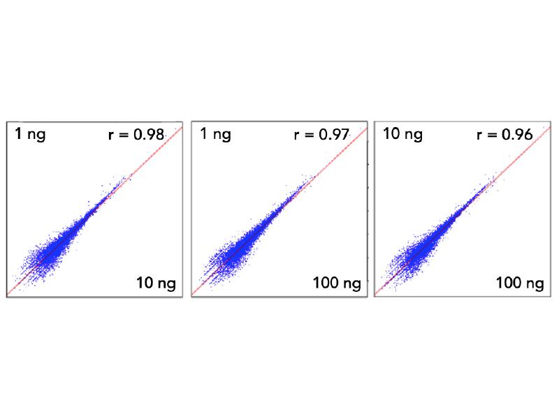 Ultralow DNA-seq high concordance data