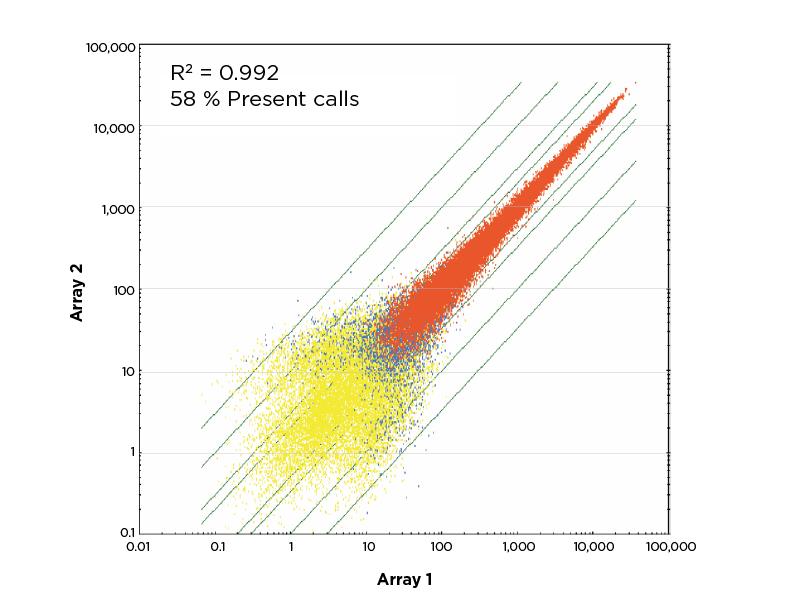 Whole Blood signal correlation high reproducibility