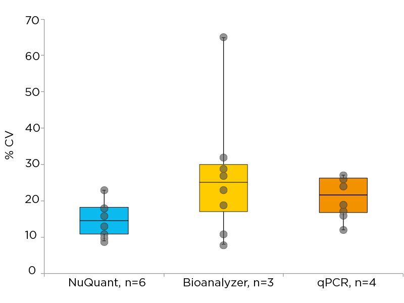 NuQuant has the lowest variability for library quantification