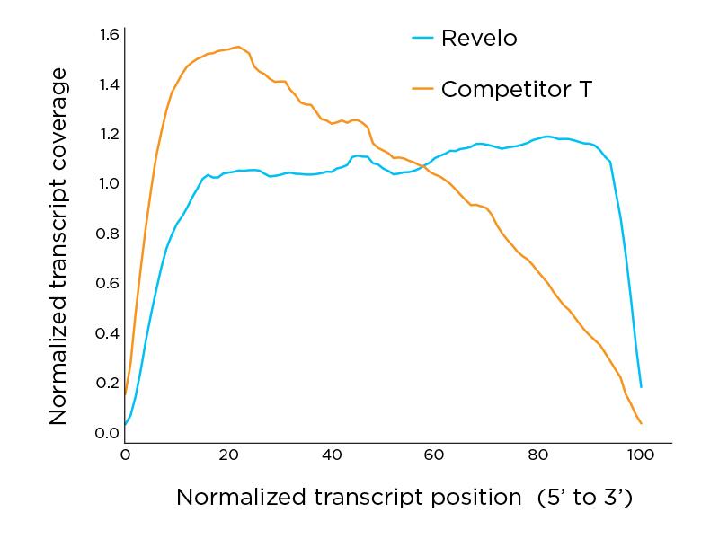 Revelo RNA-seq transcript analysis