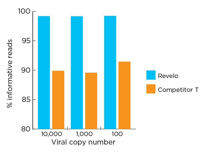 mRNA-Seq library input comparison