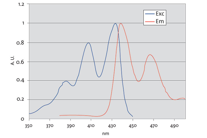 tecan спектрофотометр | флуорисцирующие спектры